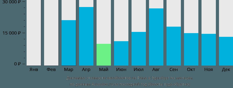 Динамика стоимости авиабилетов из Рима в Эдинбург по месяцам