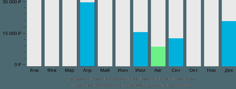Динамика стоимости авиабилетов из Рима в Эстонию по месяцам