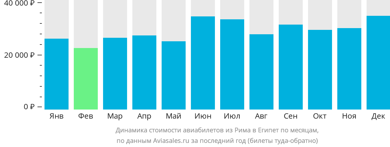 Динамика стоимости авиабилетов из Рима в Египет по месяцам