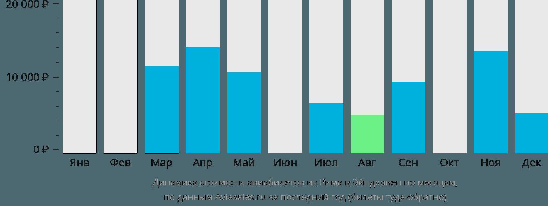 Динамика стоимости авиабилетов из Рима в Эйндховен по месяцам