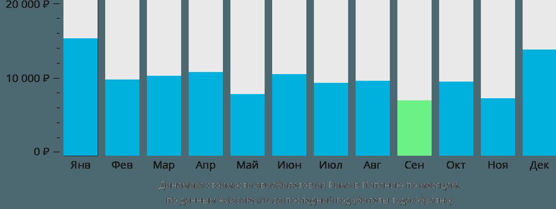 Динамика стоимости авиабилетов из Рима в Испанию по месяцам