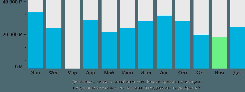 Динамика стоимости авиабилетов из Рима в Ереван по месяцам