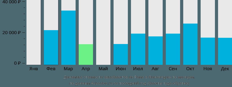 Динамика стоимости авиабилетов из Рима в Финляндию по месяцам