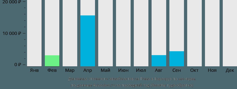 Динамика стоимости авиабилетов из Рима в Карлсруэ по месяцам