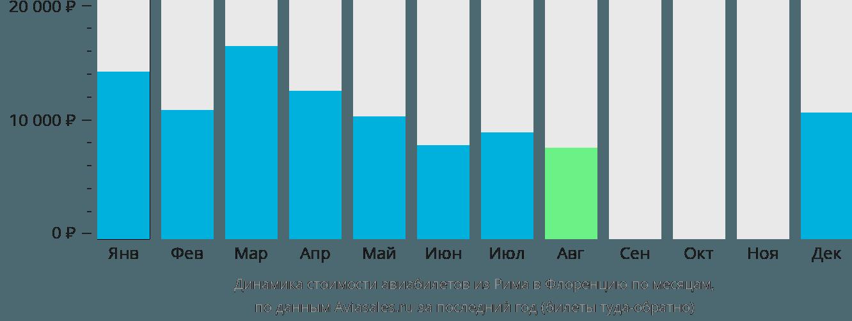 Динамика стоимости авиабилетов из Рима в Флоренцию по месяцам