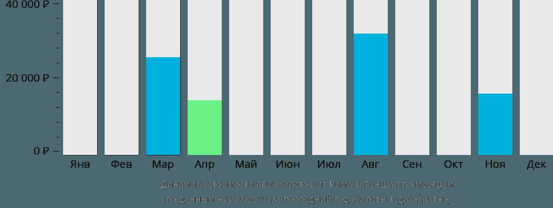 Динамика стоимости авиабилетов из Рима в Фуншал по месяцам