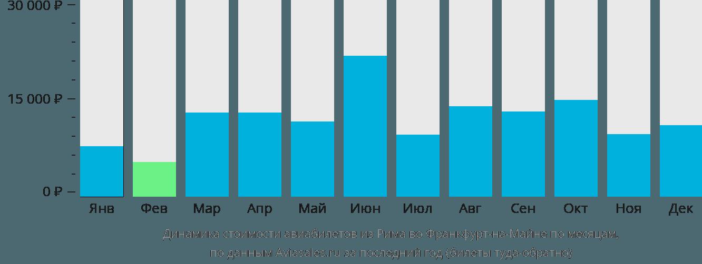 Динамика стоимости авиабилетов из Рима во Франкфурт-на-Майне по месяцам