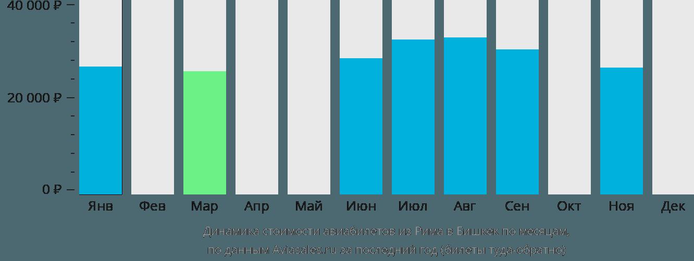 Динамика стоимости авиабилетов из Рима в Бишкек по месяцам