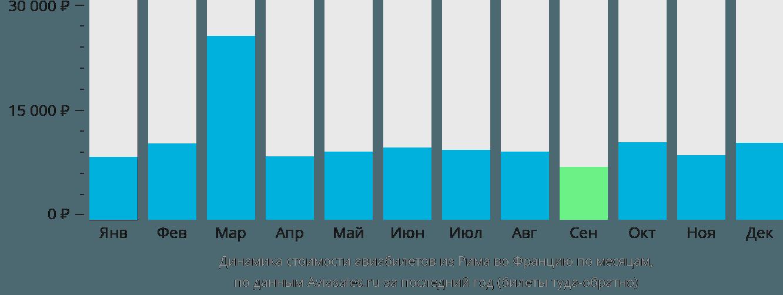 Динамика стоимости авиабилетов из Рима во Францию по месяцам