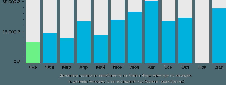Динамика стоимости авиабилетов из Рима в Фуэртевентуру по месяцам