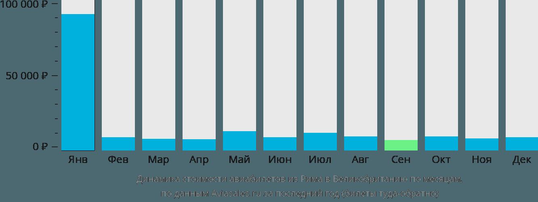 Динамика стоимости авиабилетов из Рима в Великобританию по месяцам