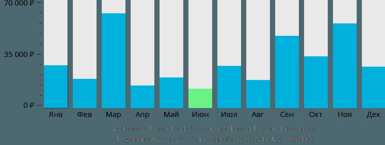 Динамика стоимости авиабилетов из Рима в Грузию по месяцам