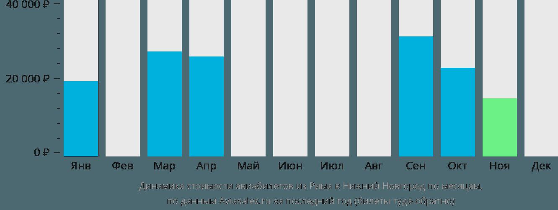 Динамика стоимости авиабилетов из Рима в Нижний Новгород по месяцам