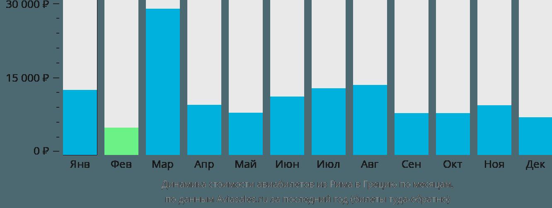 Динамика стоимости авиабилетов из Рима в Грецию по месяцам