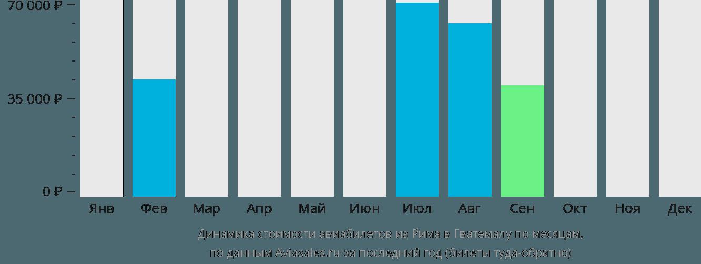 Динамика стоимости авиабилетов из Рима в Гватемалу по месяцам