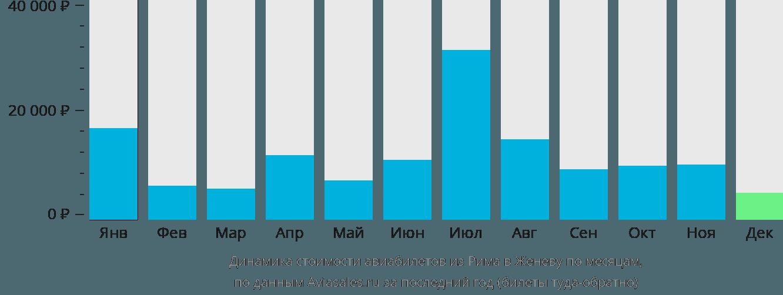 Динамика стоимости авиабилетов из Рима в Женеву по месяцам