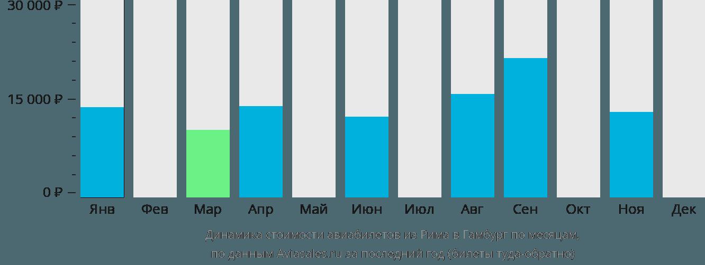 Динамика стоимости авиабилетов из Рима в Гамбург по месяцам