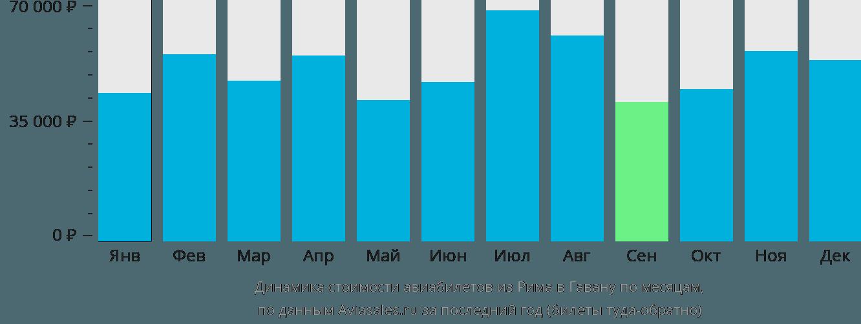Динамика стоимости авиабилетов из Рима в Гавану по месяцам