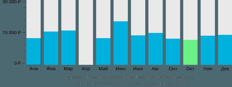 Динамика стоимости авиабилетов из Рима в Хельсинки по месяцам