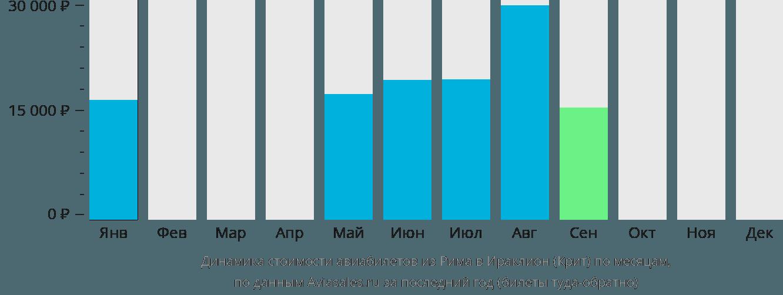 Динамика стоимости авиабилетов из Рима в Ираклион (Крит) по месяцам