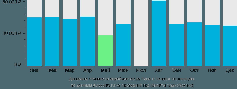 Динамика стоимости авиабилетов из Рима в Гонконг по месяцам