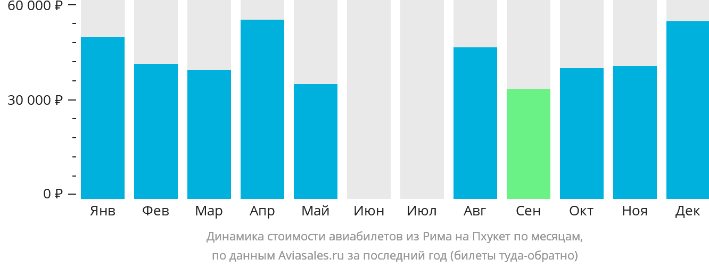 Динамика стоимости авиабилетов из Рима на Пхукет по месяцам