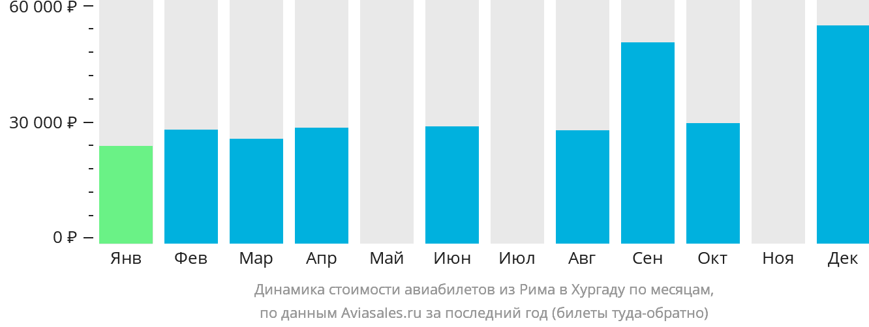 Динамика стоимости авиабилетов из Рима в Хургаду по месяцам