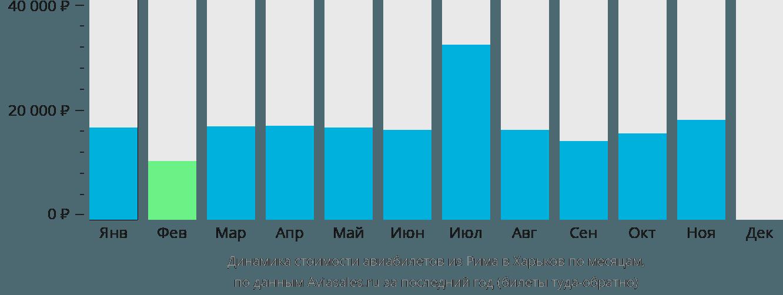 Динамика стоимости авиабилетов из Рима в Харьков по месяцам