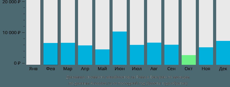Динамика стоимости авиабилетов из Рима в Венгрию по месяцам