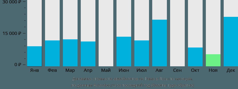 Динамика стоимости авиабилетов из Рима в Яссы по месяцам