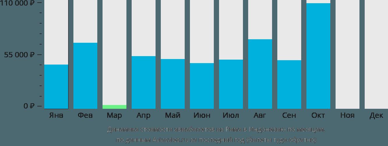 Динамика стоимости авиабилетов из Рима в Индонезию по месяцам
