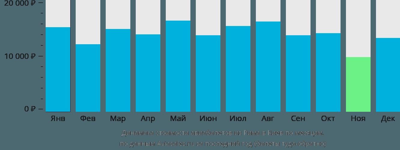 Динамика стоимости авиабилетов из Рима в Киев по месяцам