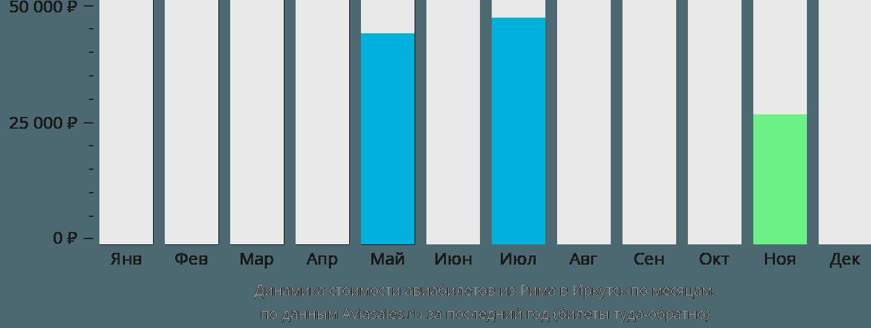Динамика стоимости авиабилетов из Рима в Иркутск по месяцам