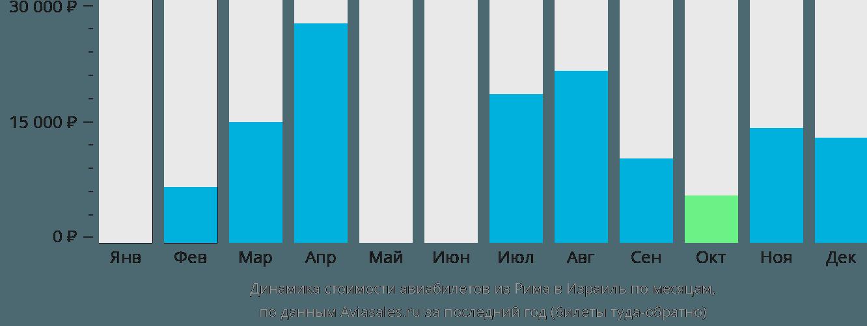 Динамика стоимости авиабилетов из Рима в Израиль по месяцам