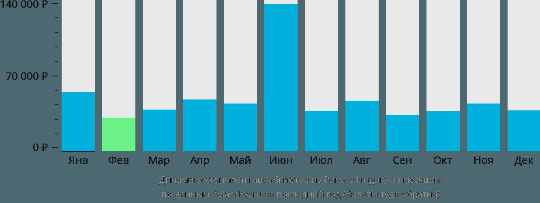 Динамика стоимости авиабилетов из Рима в Индию по месяцам