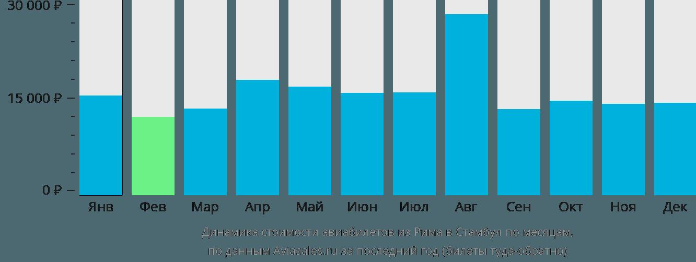 Динамика стоимости авиабилетов из Рима в Стамбул по месяцам