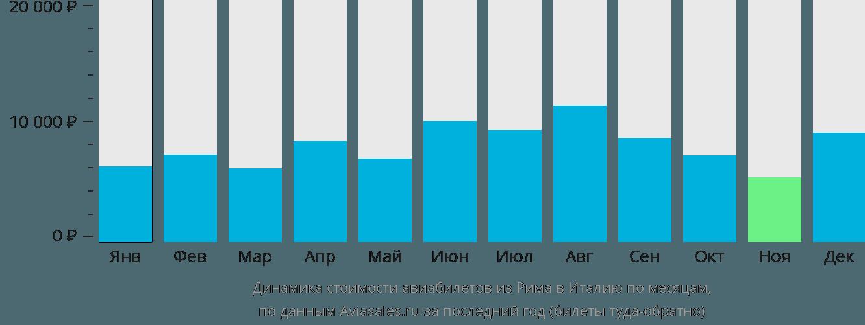 Динамика стоимости авиабилетов из Рима в Италию по месяцам