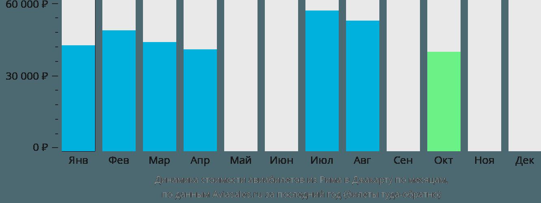 Динамика стоимости авиабилетов из Рима в Джакарту по месяцам