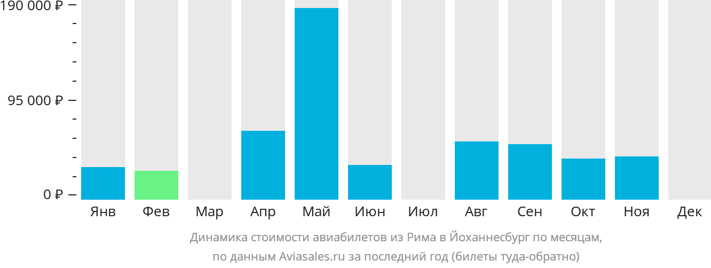Динамика стоимости авиабилетов из Рима в Йоханнесбург по месяцам
