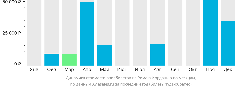 Динамика стоимости авиабилетов из Рима в Иорданию по месяцам