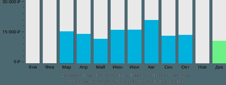 Динамика стоимости авиабилетов из Рима на Санторини по месяцам
