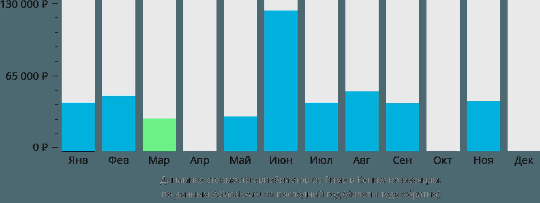 Динамика стоимости авиабилетов из Рима в Кению по месяцам