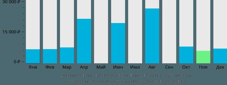 Динамика стоимости авиабилетов из Рима в Калининград по месяцам