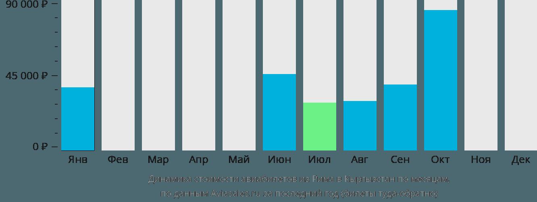 Динамика стоимости авиабилетов из Рима в Кыргызстан по месяцам