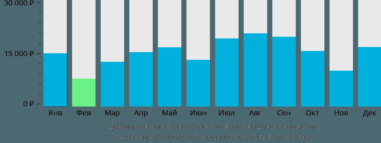 Динамика стоимости авиабилетов из Рима в Кишинёв по месяцам