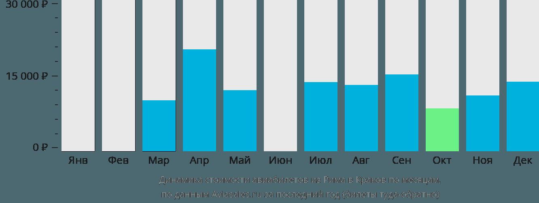 Динамика стоимости авиабилетов из Рима в Краков по месяцам
