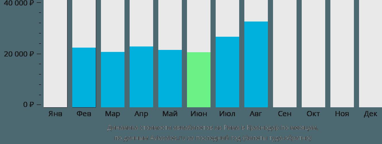 Динамика стоимости авиабилетов из Рима в Краснодар по месяцам