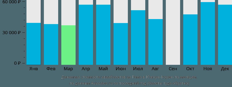 Динамика стоимости авиабилетов из Рима в Южную Корею по месяцам