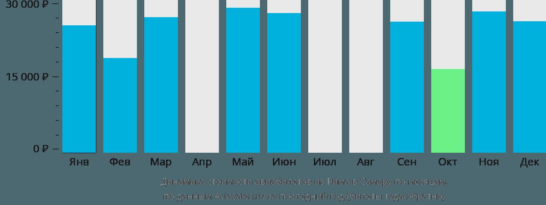 Динамика стоимости авиабилетов из Рима в Самару по месяцам