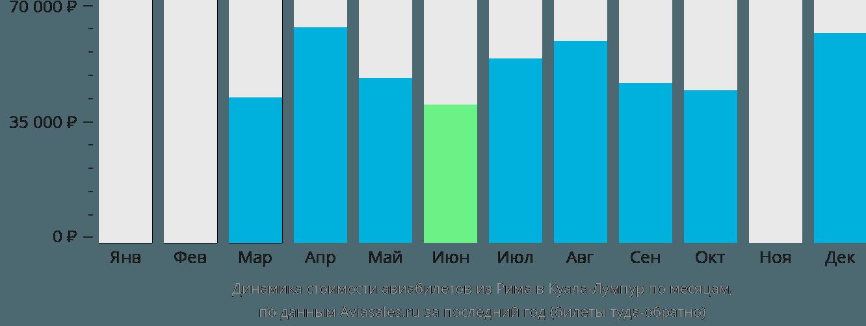 Динамика стоимости авиабилетов из Рима в Куала-Лумпур по месяцам